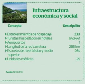 Infraestructura económica y social