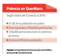 Pobreza Querétaro
