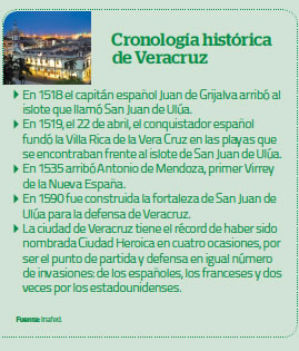Cronología histórica