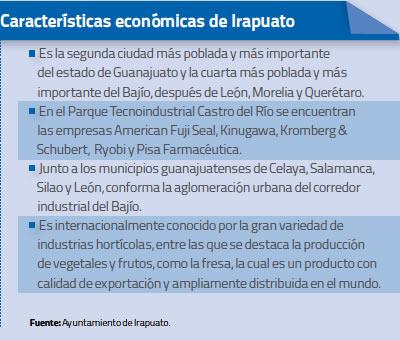Características económicas