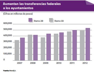 Aumentan las transferencias federales