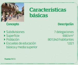 Caracteristicas básica Querétaro Agosto 2013