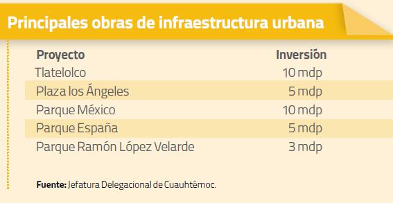 Principales Obras de Infraestructura Agosto 2013