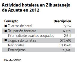 Actividad hotelera zuha