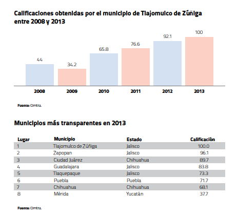 Calificaciones Tlajomulco