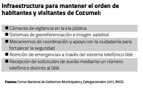 Infraestructura Cozumel