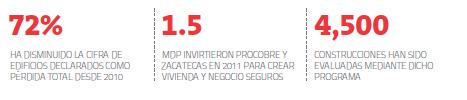 Numeralia Zacatecas