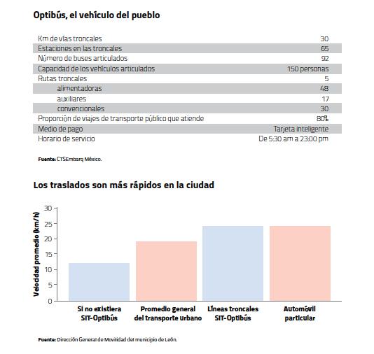 Optibus estadísticas