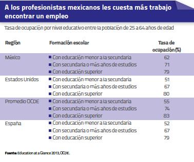 Profesionistas mexicanos