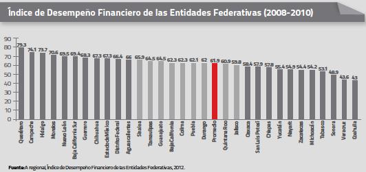 Índice de desempeño financiero_o13