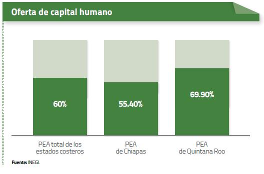 Estadística Capital Humano Noviembre 2013