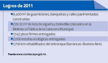 Logros de 2011