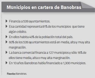 Municipios en cartera
