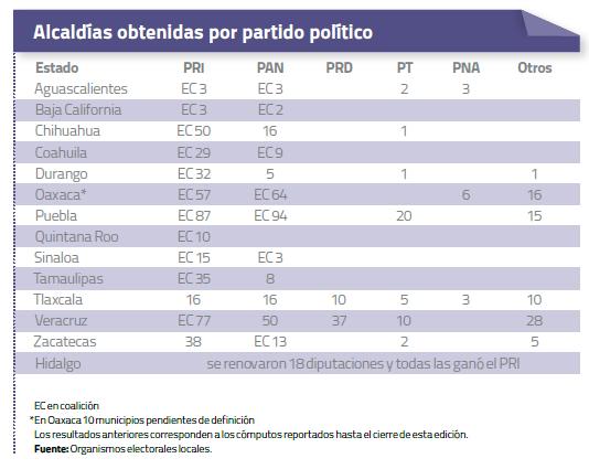 Estadística Alcaldías Obtenidas por partido político  Agosto 2013