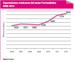 Estadistica CLUSTERS FARMACÉUTICOS