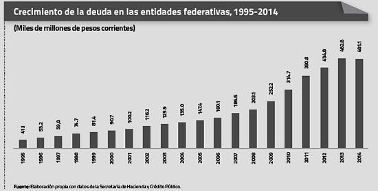 Alcaldes_de_México_Agosto_2014_Deudas_Estados