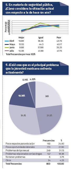 Estadística Jovenes 2  Agosto 2014
