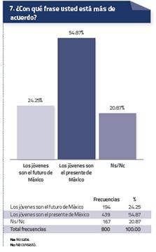 Estadística Jovenes 3  Agosto 2014