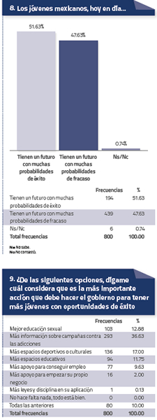 Estadística Jovenes 4 Agosto 2014