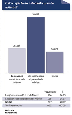 Estadística Jovenes 5 Agosto 2014