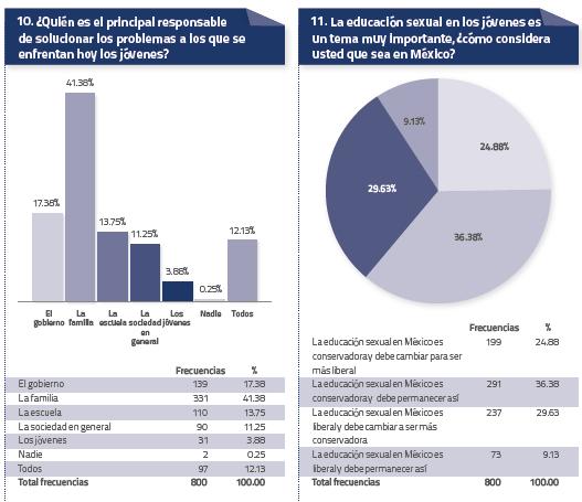 Estadística Jovenes 6 Agosto 2014