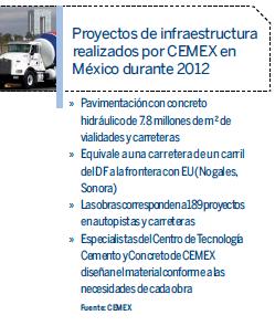 Proyectos de infraestructura ralizados por CEMEX