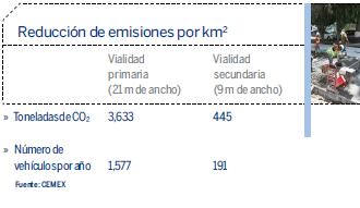 Reducción de emisiones por Km2