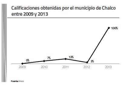 Calificaciones Obtenidad por el Municipio de Chalco entre 2009 y 2013