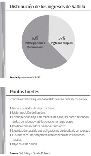 Distribución de los ingresos