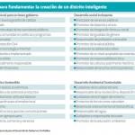 Querétaro y Jalisco, cuna de smartcities en México