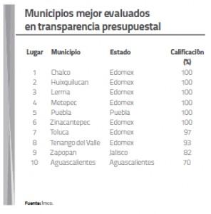 Municipios mejor evaluados en transparencia presupuestal