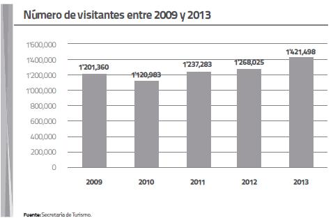Número de visitantes entre 2009 y 2013