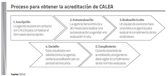 Proceso para obtener la acreditación de CALEA