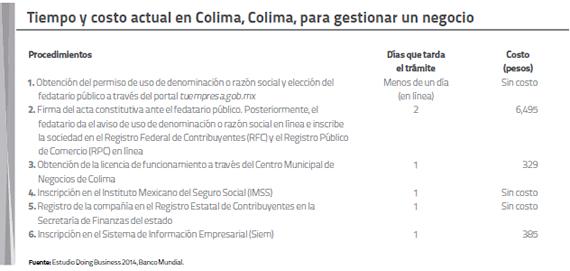 Tiempo y costo en Colima, Colima