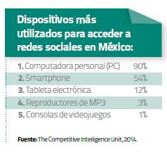 Dispositivos más más utilizados en México