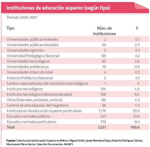 Instituciones de educación