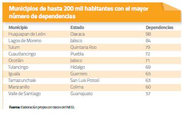 Municipios de más de 200 mil habitantes 2