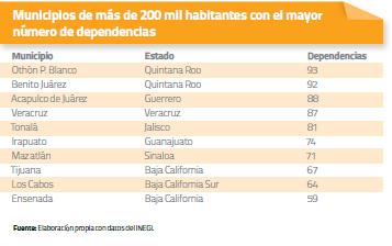 Municipios de más de 200 mil habitantes