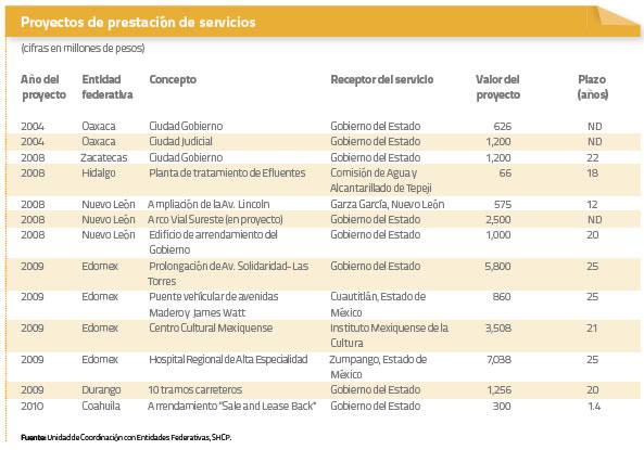 Proyectos de prestación de servicios