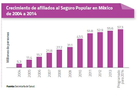 Crecimiento de afiliados al Seguro Popular en México de 2004 a 2014