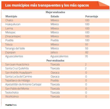Los municipios mas transparentes