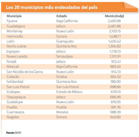 20 Municipios más endeudados