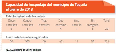 Capacidad de hospedaje del municipio de Tequila al cierre de 2013