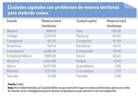Ciudades capitales con problemas de reserva territorial