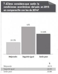 Condiciones economicas para el pais en 2015