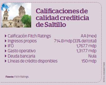 Credito Saltillo