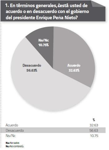 Encuesta Gobierno Enrique Pena Nieto