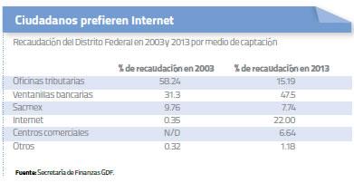 Ciudadanos prefieren Internet