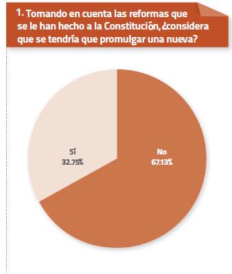 Constitucion encuesta 1