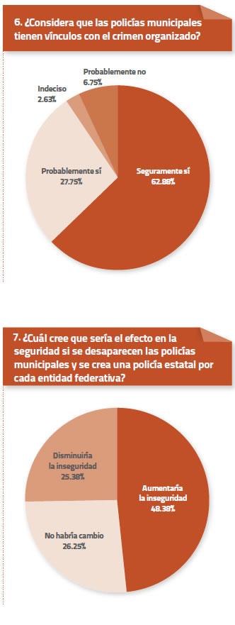 Constitucion encuesta 6 y 7